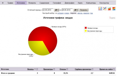 acsy_te_ua_traffic_grafik