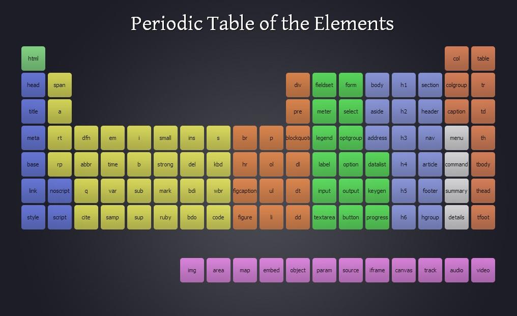періодична таблиця html5 елементів